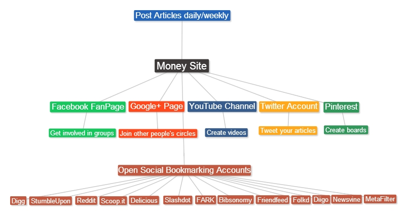 DIY Search Engine Optimization for Newbies