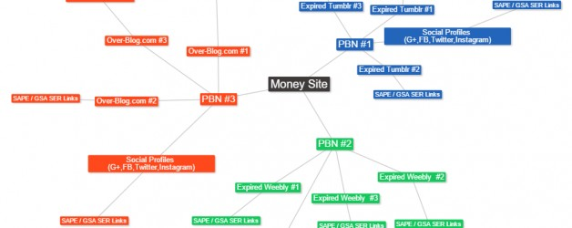 How to Create a Private Blog Network That Works
